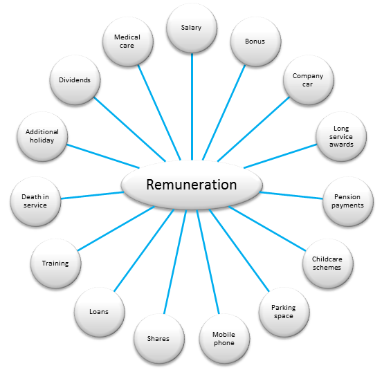 benefits of remuneration planning for employees moore