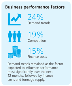 SCS-business-performance-Mar-18
